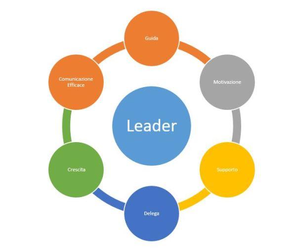 Team Working e Team Building 6