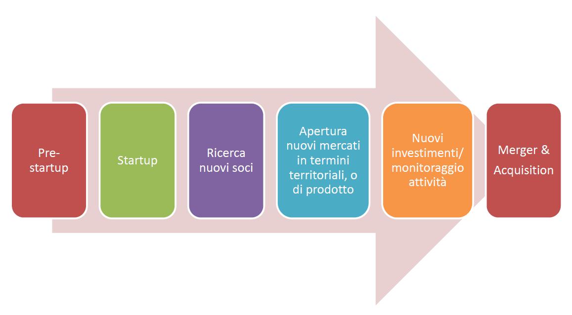 Come fare un Business Plan (Utilità del Business Plan nelle fasi della vita aziendale) - Project Management Online