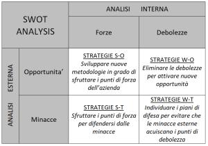 SWOT Analysis 2 - Analisi del contesto e gestione degli stakeholder