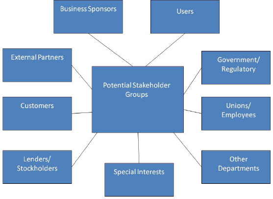 Stakeholder Groups - Analisi del contesto e gestione degli stakeholder