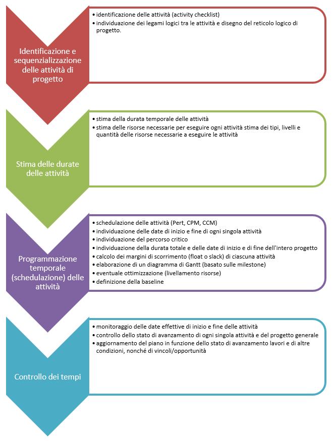 Processi di Project Management - Gestione dei tempi di progetto