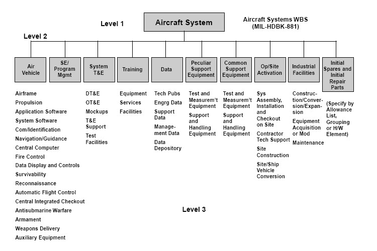 Work Breakdown Structure WBS - Work Package WP- Project Management 2