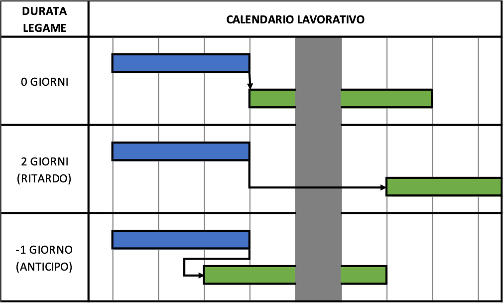Calendario Lavorativo - Legame fine inizio - Metodo Gantt Project Management