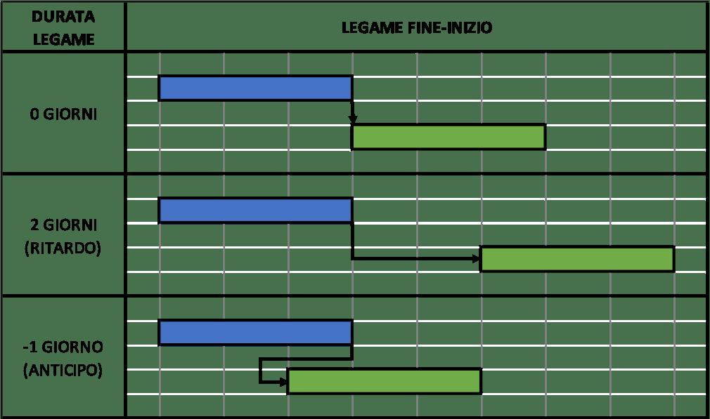 Ritardi e anticipi - Legame fine inizio - Project Management