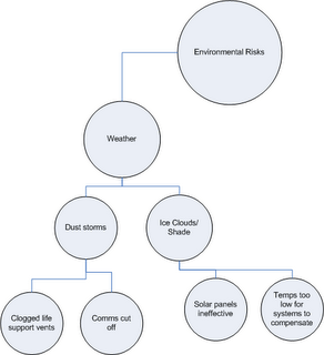 Project Team Diagram Project Team List Wiring Diagram ~ Odicis