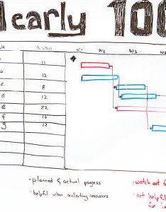 In review how to use gantt charts also  chart projectmanager rh