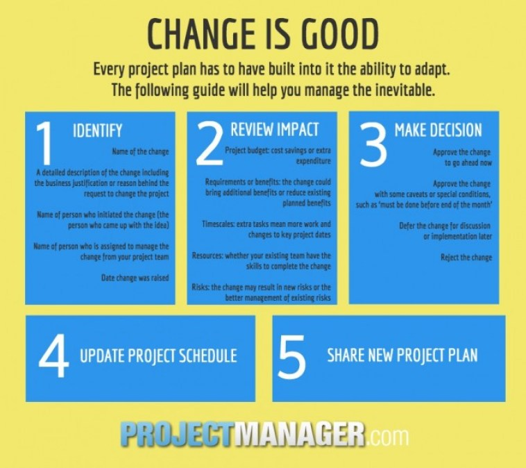 How to manage change in your project
