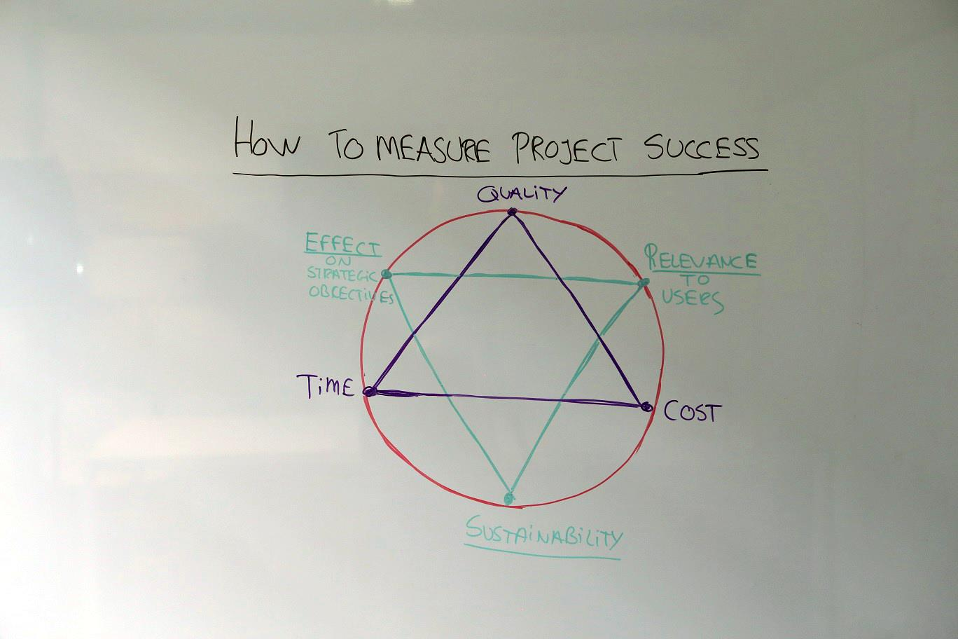 How to Measure Project Success  ProjectManagercom