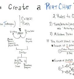 pert chart basics [ 1920 x 1080 Pixel ]