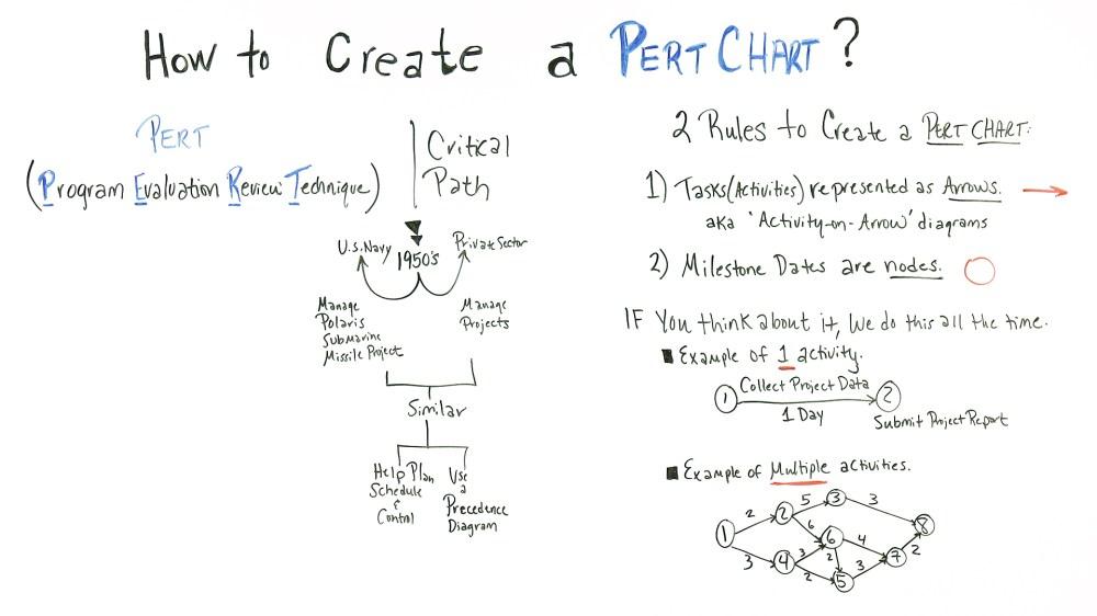 medium resolution of pert chart basics