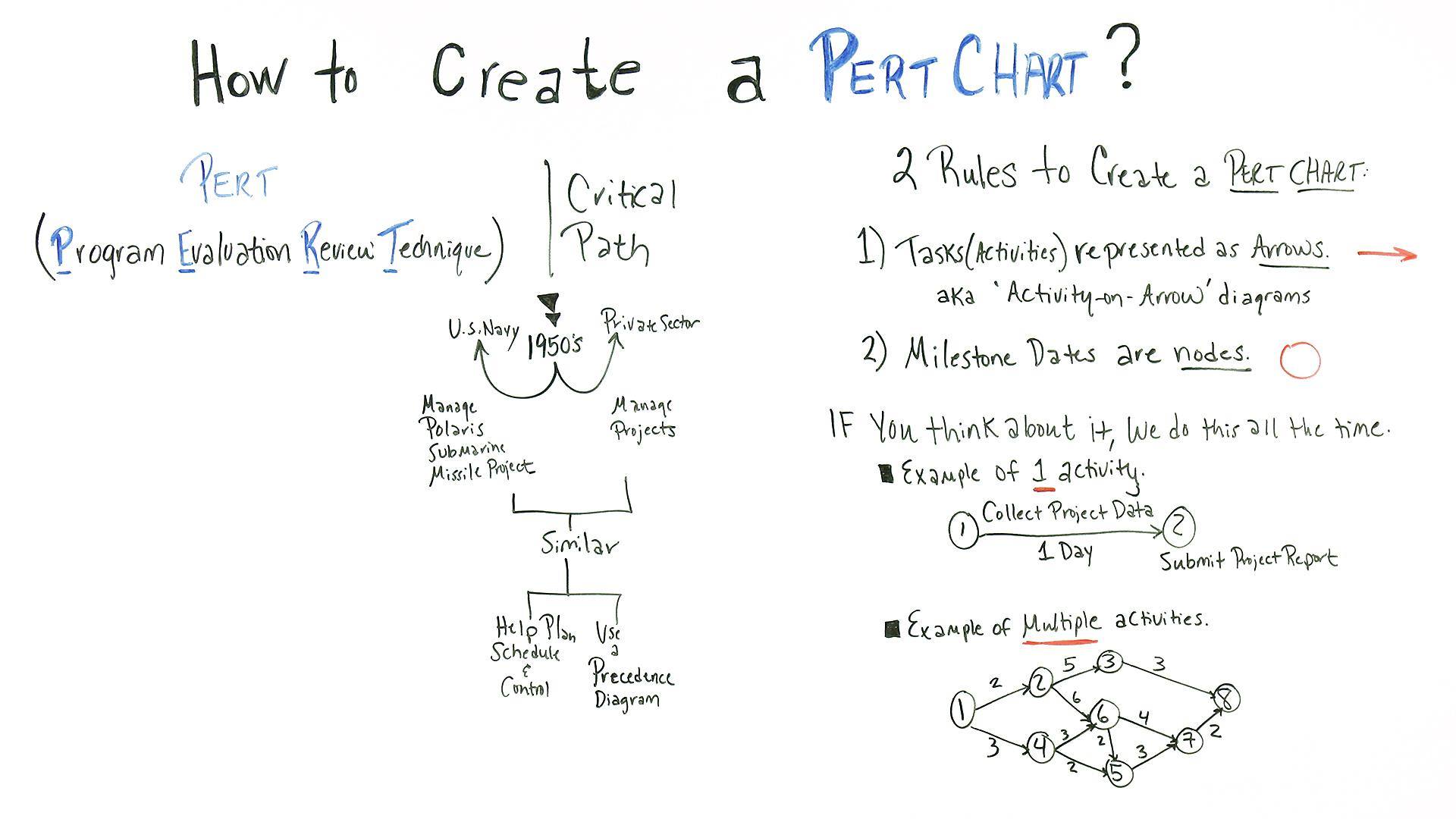 hight resolution of pert chart basics