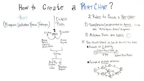 small resolution of pert chart basics