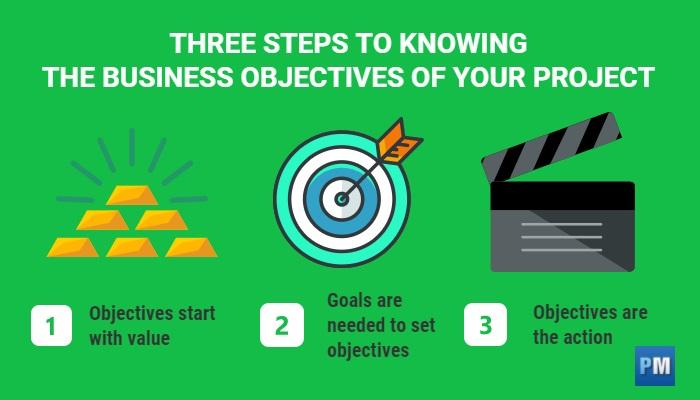 metas y objetivos en la gestión de proyectos