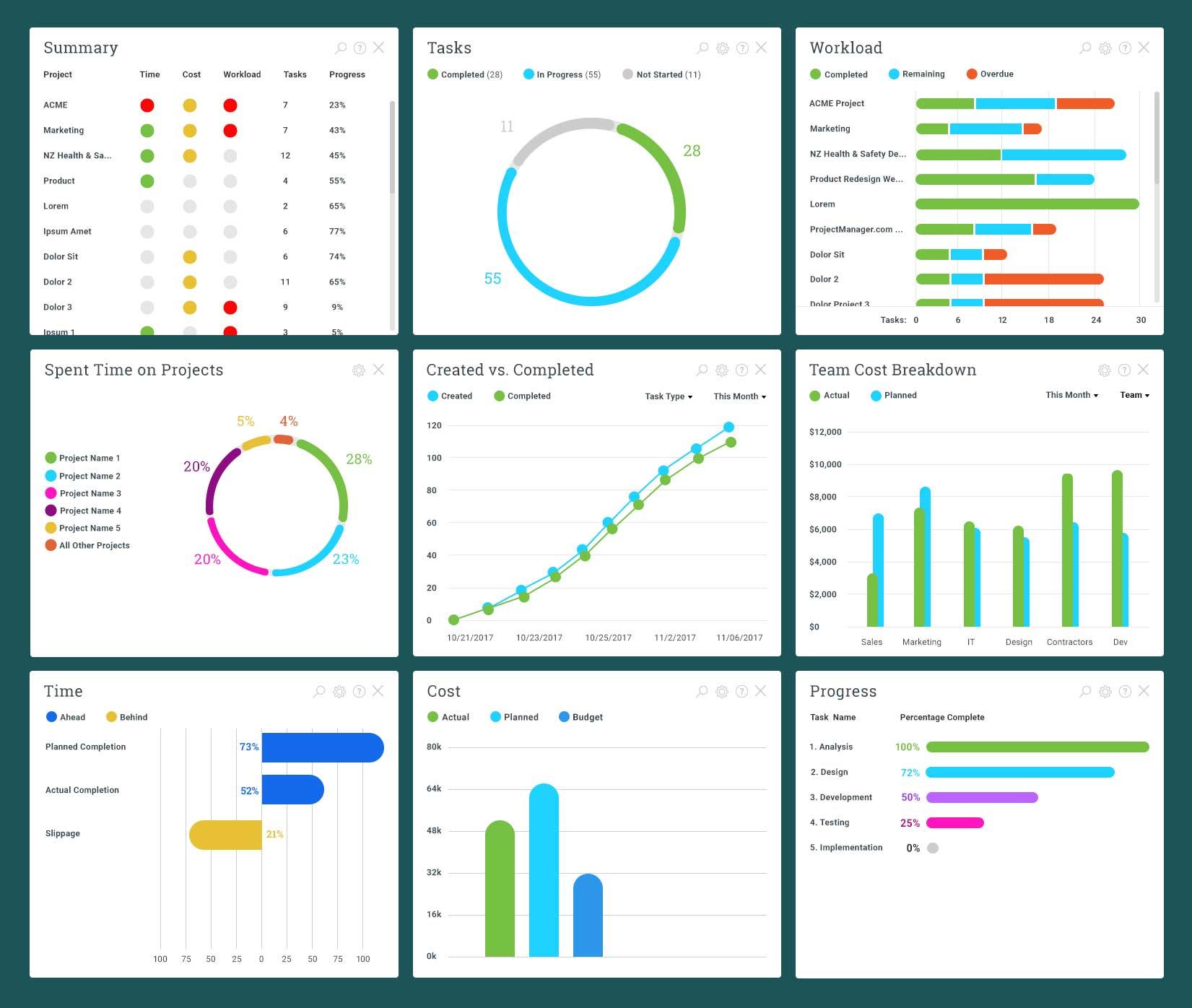 panel en tiempo real para informes ágiles