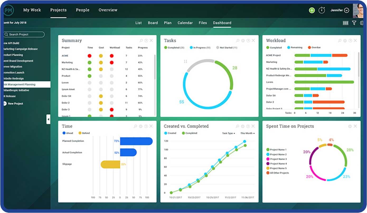 panel de control en tiempo real para un progreso actualizado y fácil presentación de informes