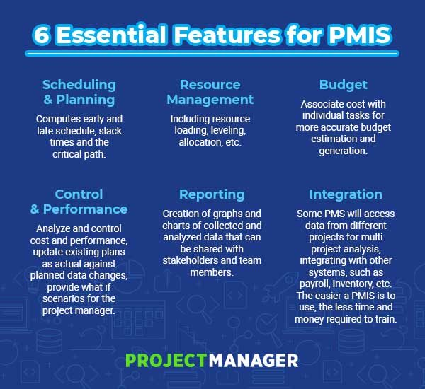 A Complete Guide to PMIS - ProjectManager.com