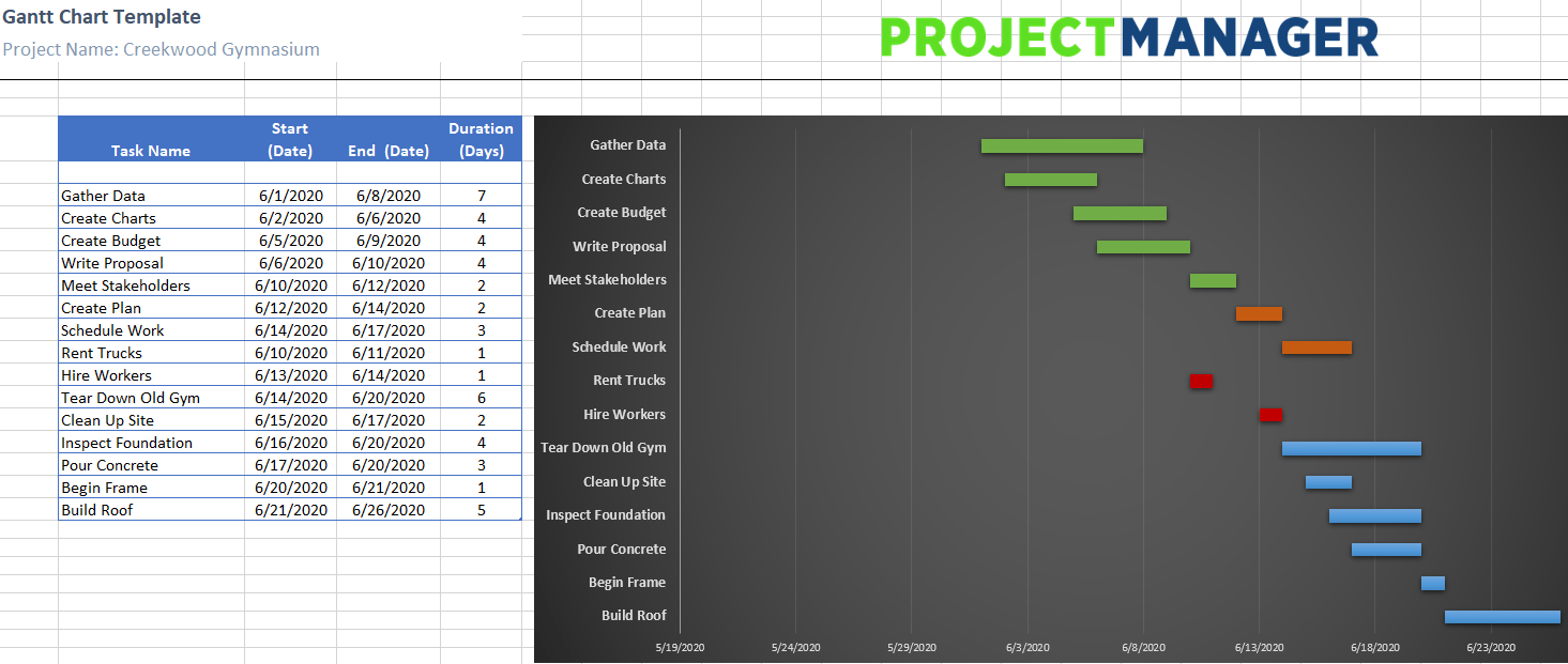 This article explains how to create a project schedule and a calculation table to generate a gantt ch. Free Gantt Chart Excel Template Projectmanager Com