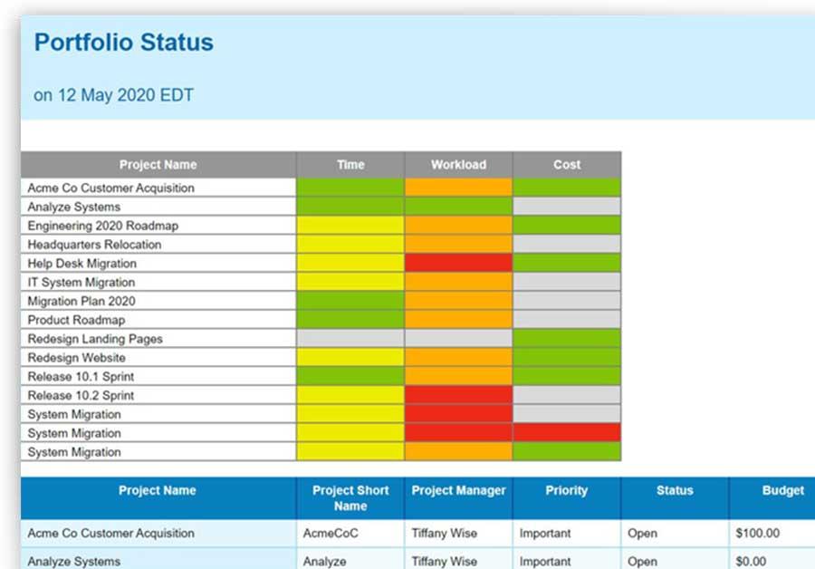 Una captura de pantalla de los informes de ProjectManager.com que rastrean el progreso del proyecto