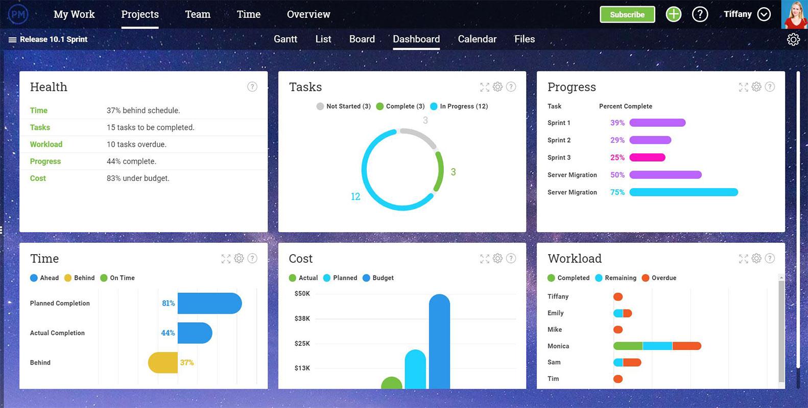 Una captura de pantalla de la vista del tablero de ProjectManager.com, que muestra múltiples métricas del proyecto, incluyendo Salud, Tareas, Progreso, Tiempo, Costo y Carga de trabajo. Los gerentes de proyecto usan paneles para calcular la variación del cronograma de un vistazo.
