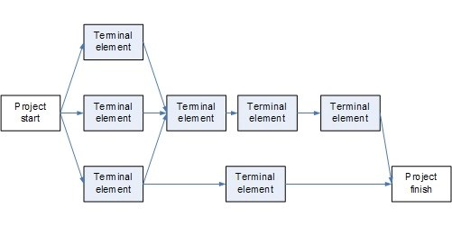 diagrama de red de un proyecto