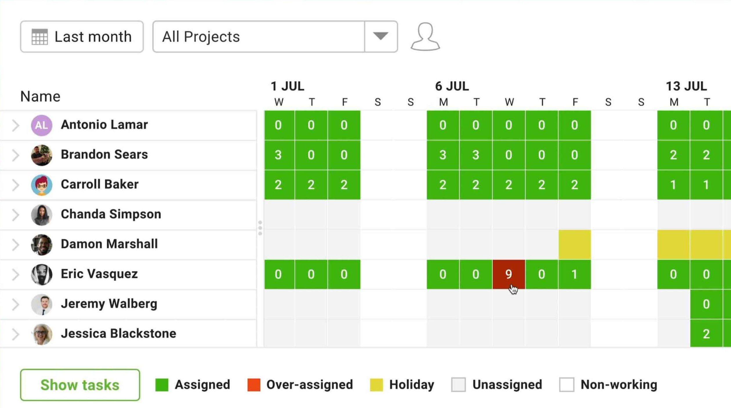 el gráfico de carga de trabajo codificado por colores le ayuda a mantener equilibradas las tareas del equipo