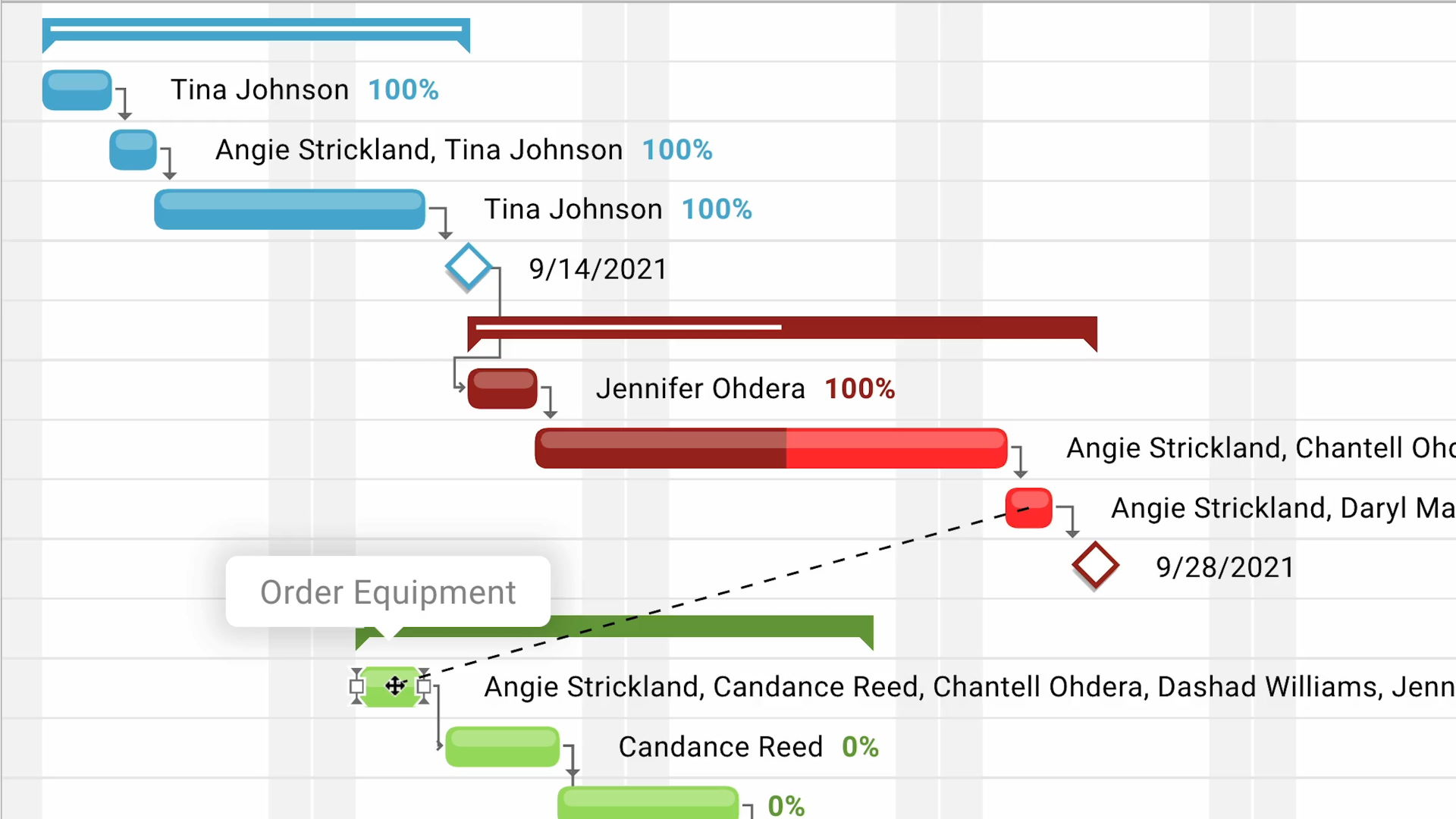 How to make a gantt chart is described and a link to gantt char product and service reviews are conducted independently by our editorial team, but w. Gantt Chart Dependencies Understanding Task Dependency Types