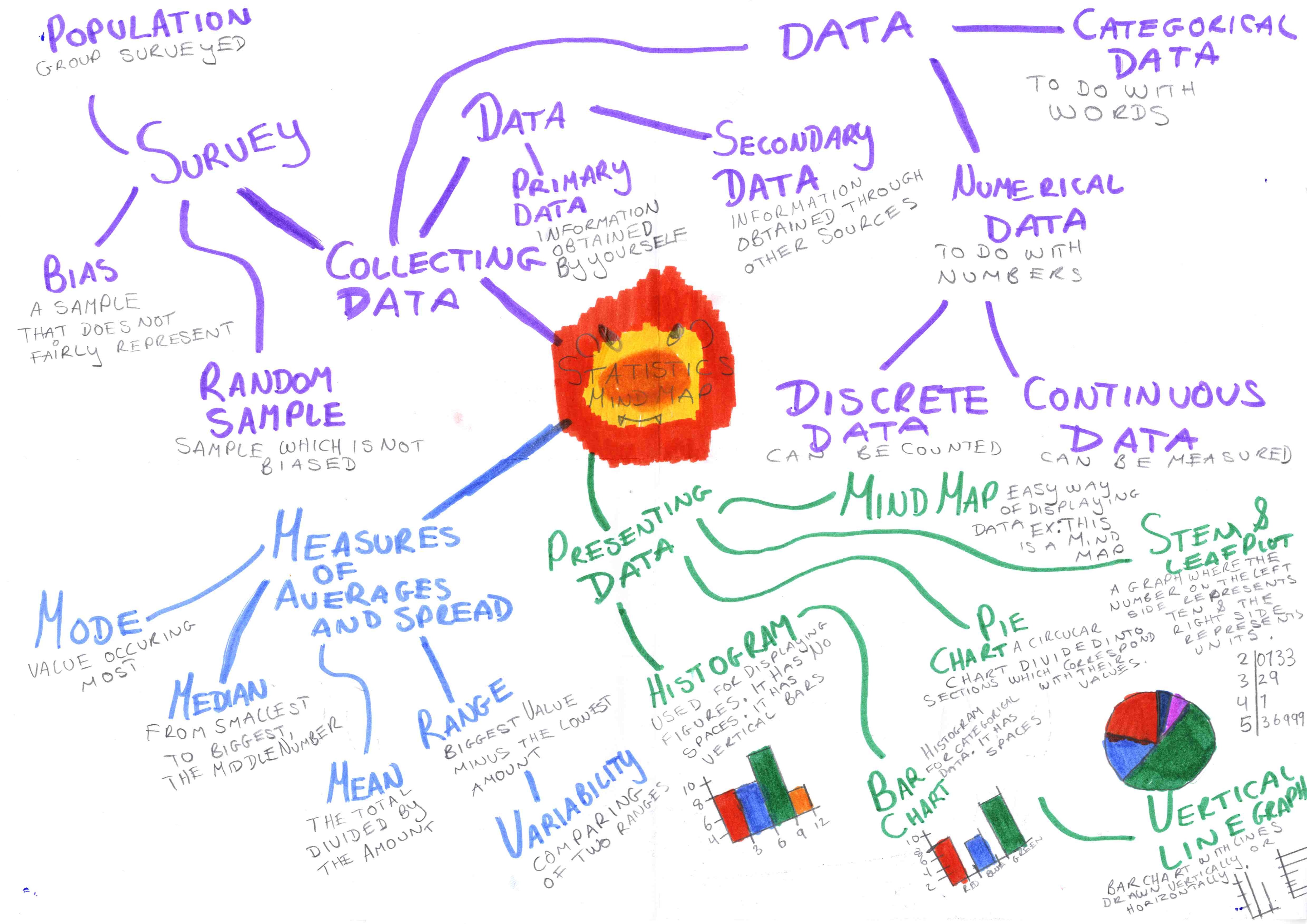 medium resolution of  mindmap on statistics developed by students 2