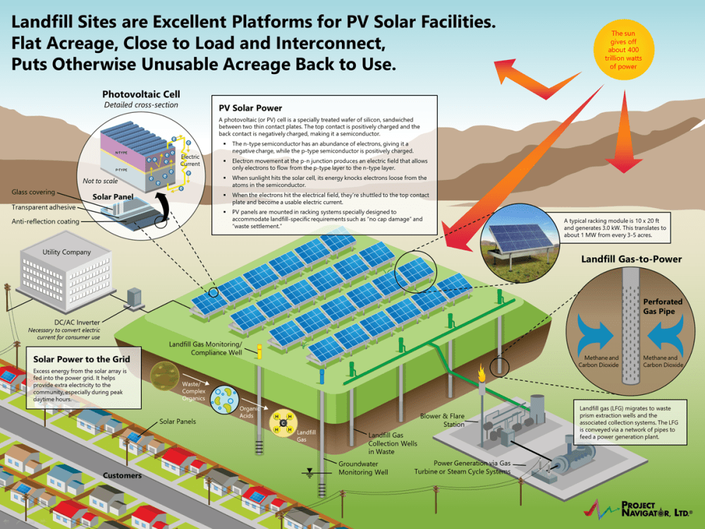 medium resolution of pnl has specialized in one particular approach namely the permitting design and development of photovoltaic pv solar power installations on the
