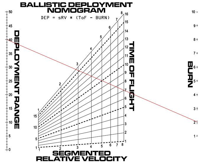 Nomogram Chart