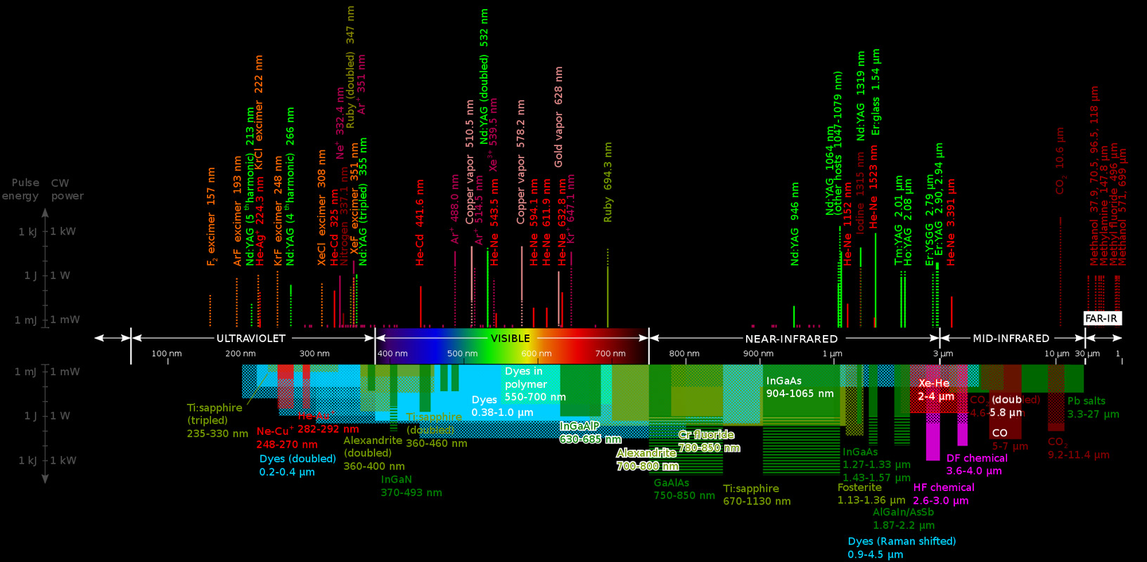 hight resolution of use horizontal scroll bar to pan the spectrum right and left