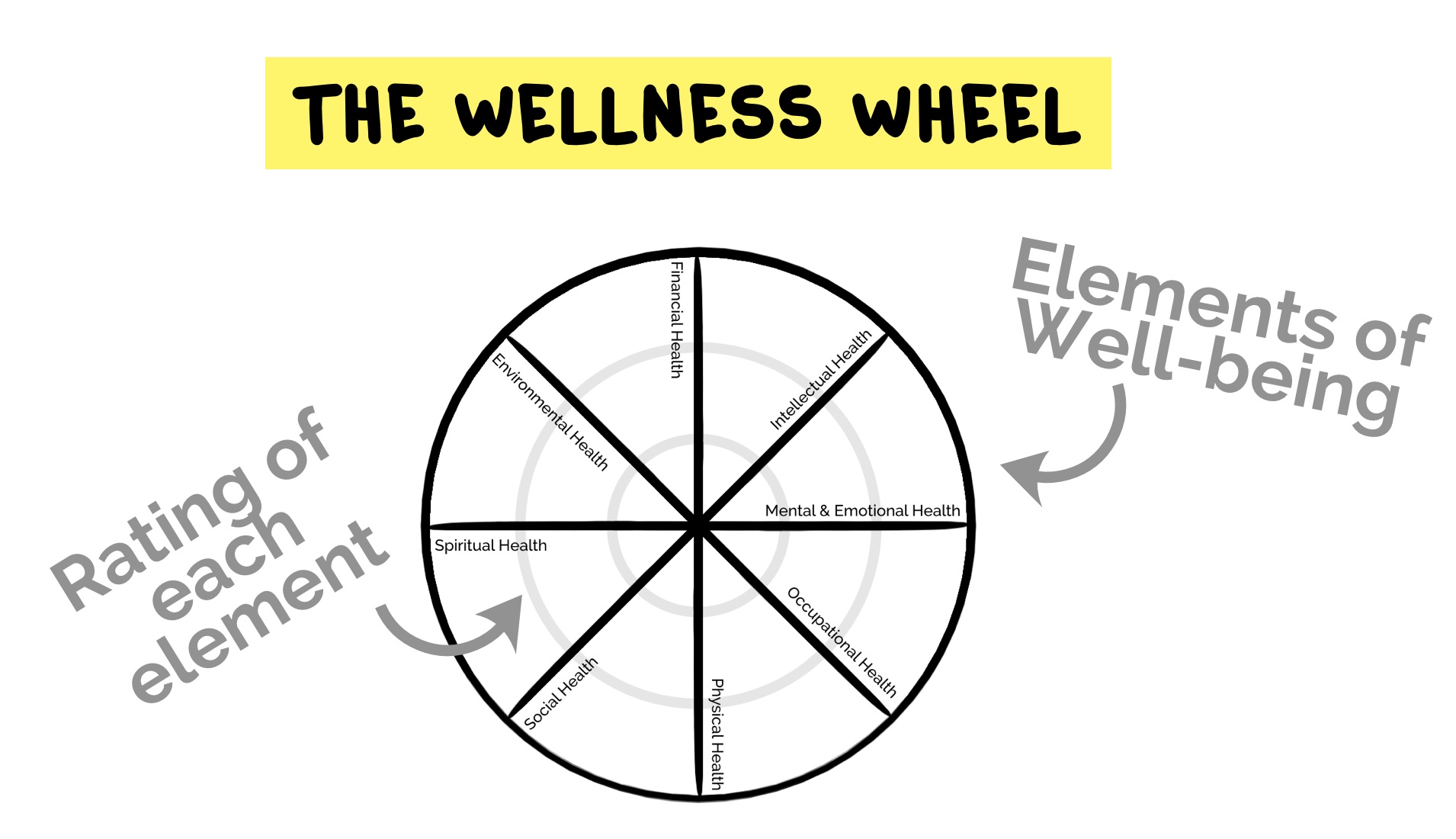 Wellness Basics The Wellness Wheel