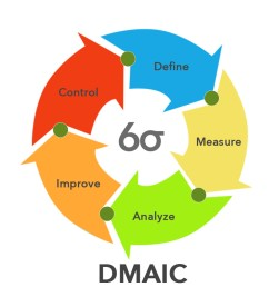 diagram dmaic model [ 900 x 900 Pixel ]