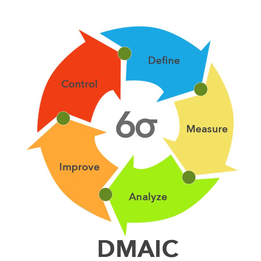 hight resolution of diagram dmaic model
