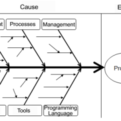 Root Cause Analysis Fishbone Diagram Example Sample Template With Six Groups Of Causes