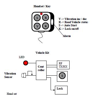 Two ways Wireless Anti Theft Alarm system for Two Wheeler