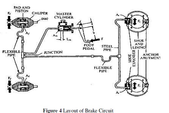 Analysis and Assessment of Dual Brake Circuits