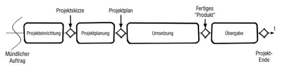 Die vier Phasen im Projektmanagement