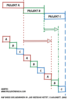 Zu viele Projekte 'parallel': Multitasking verzögert den Projektabschluss.