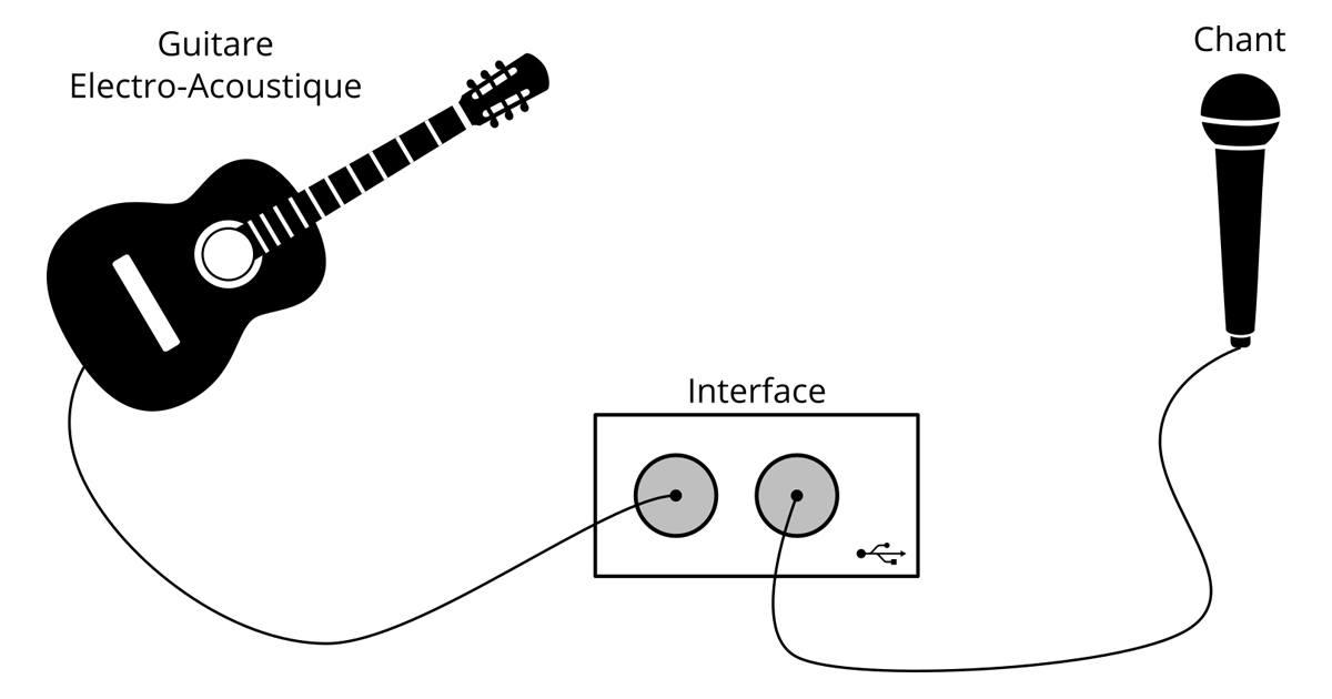 Les Meilleures Interfaces Audio (USB / Thunderbolt