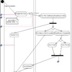 Visio Activity Diagram Onan 4000 Generator Wiring Microsoft 2003 For Software Development Used To Describe The Internal Behavior Of A Method And Represent Flow Driven By Internally Generated Actions