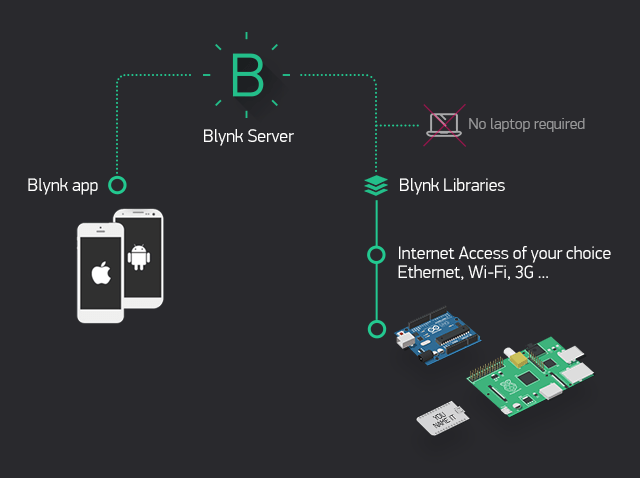 blynk iot architecture local server