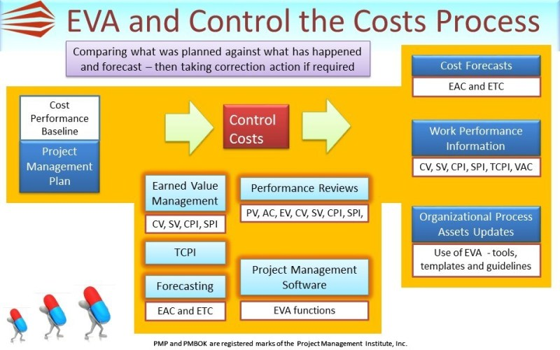 Control Costs – PMP Tools and Techniques