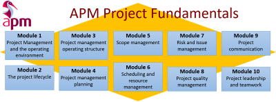 Welcome to APM PMF Project Management Fundamentals