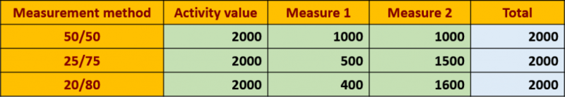 Control Costs – PMP Tools and Techniques PMP