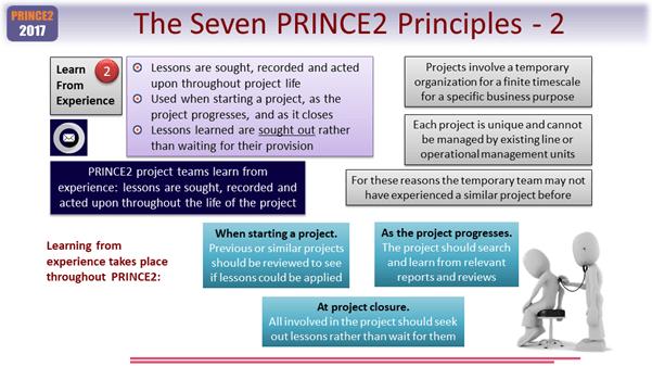 PRINCE2 Foundation Module 1 - The Foundation Exam PRINCE2