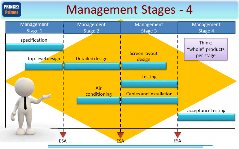 management technical stages 800x500