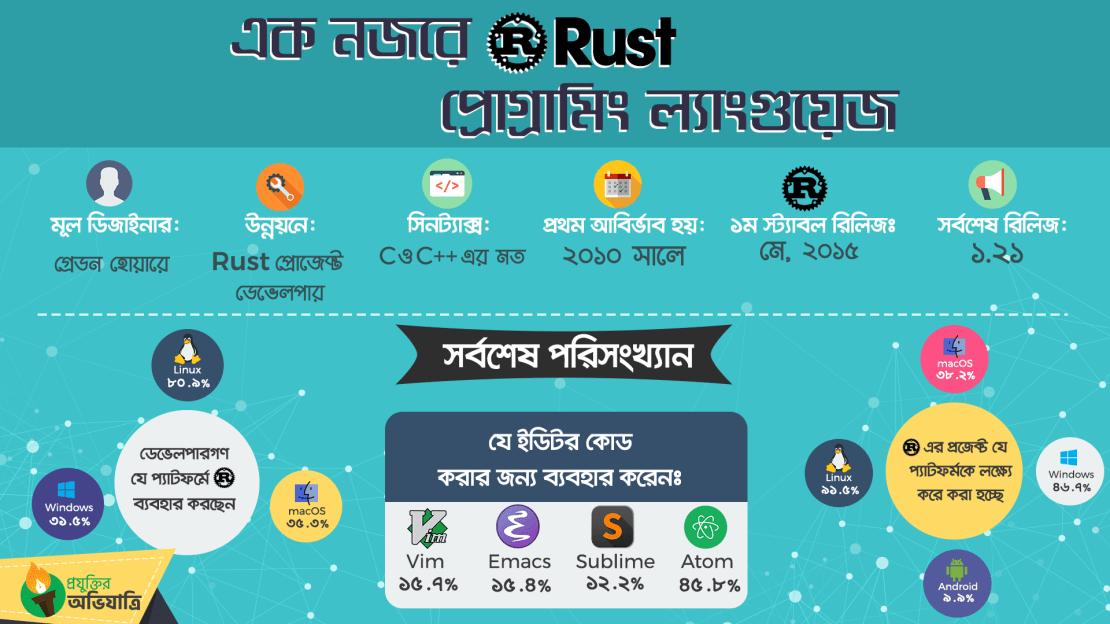 rust programming language infograph