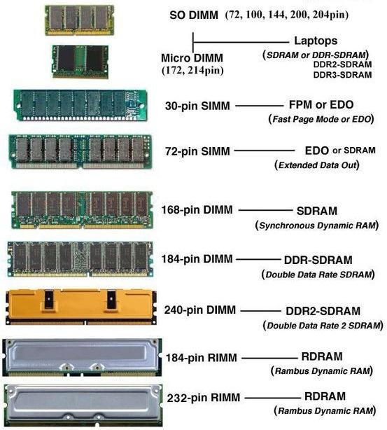 Карта памяти: в чем разница между ROM (ПЗУ) и RAM (ОЗУ)?