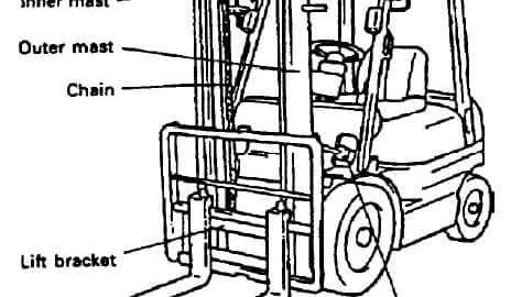 Forklift Mast Assemblies Best Practices & Safety Tips