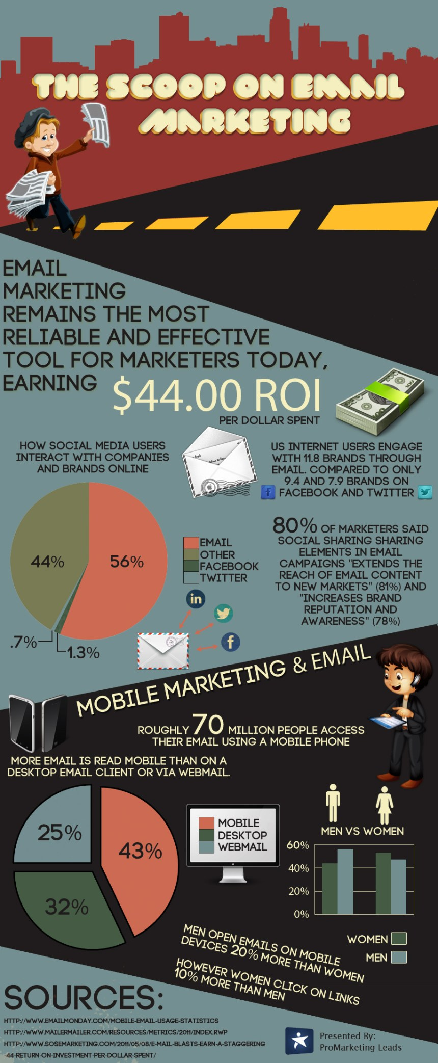 The Scoop on Email Marketing [Infographic]